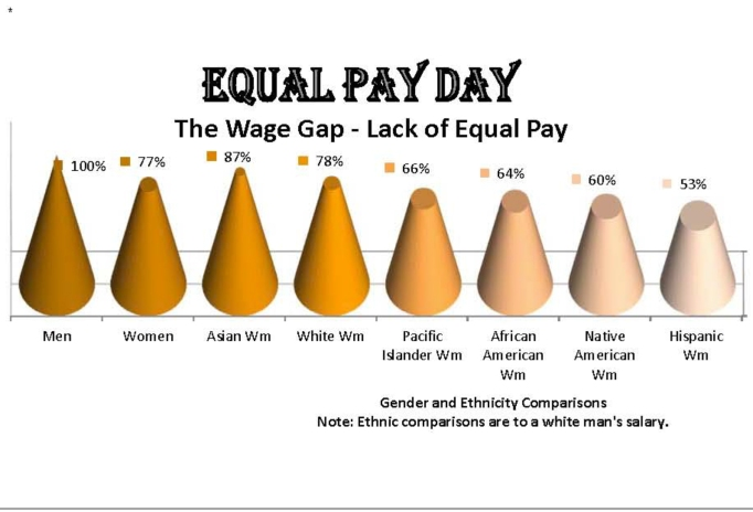 The Wage Gap - Lack of Equal Pay