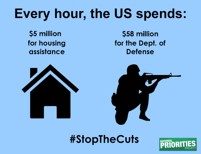 Meme stating that Every hour the US spends $5 million for housing assistance and $58 million for the Dept. of Defense