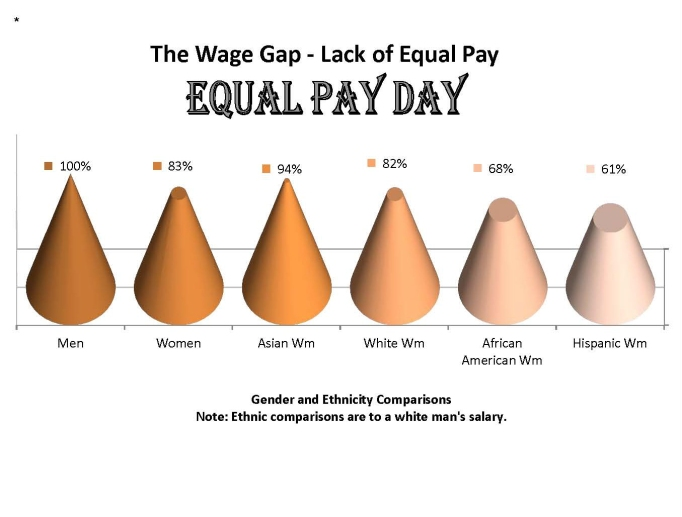 Graphic of Women's wage inequity broken down by race and ethnicity