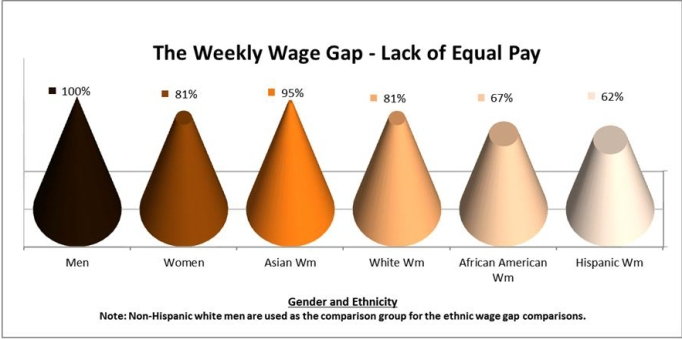 2016 Weekly Wage Gap