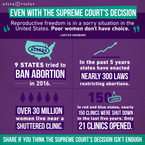 "Meme that says ""Even with the Supreme Court's Decision, Reproductive freedom is in a sorry situation in the US. Poor Women don't have a choice (Justice Ginsburg).."" Then is says, 9 states tried to ban abortion in 2016; in the past 5 years, states have enacted nearly 300 laws restricting abortions; over 30 million women live near a shuttered clinic; and in red and blue states, nearly 15 clinics were shut down in the last five years [with] only 21 clinics opened."""