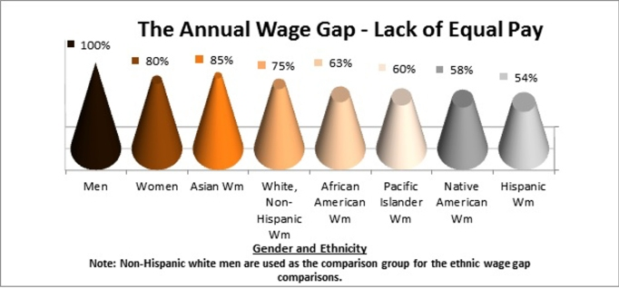Annual Wage Gap 2017 - Lack of Equal Pay