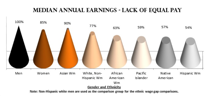 In the US, women in general make 85% of a man's median annual earnings. Asian women make 90%, white non-Hispanic women make 77%, African American women make 63%, Pacific Islanders make 59%, Native American women make 57%, and Hispanic women make 54% of a non-Hispanic white man on a annual basis.